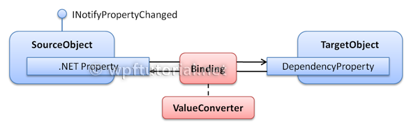 WPF Tutorial | Data Binding Overview