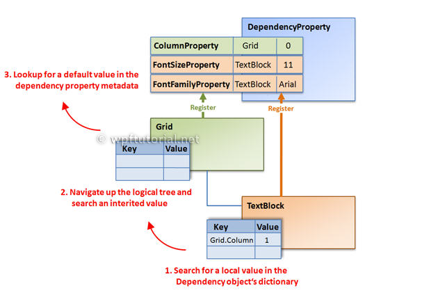 WPF Tutorial | Dependency Properties