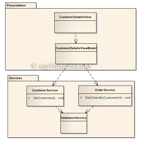 WPF Tutorial   Dependency Injection