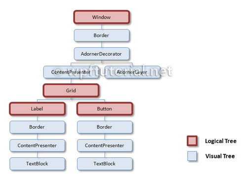 WPF Tutorial | Logical- and Visual Tree