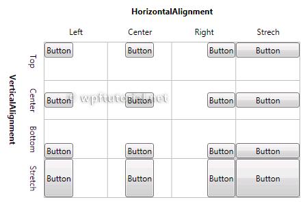 https://www.wpftutorial.net/images/v2_alignment.png
